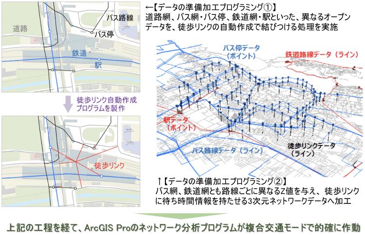 GIS複合交通ネットワーク解析に求められるプログラミング技術と実施※アバンアソシエイツとESRIジャパン株式会社は、当技術を2020年度に共同開発して実用化