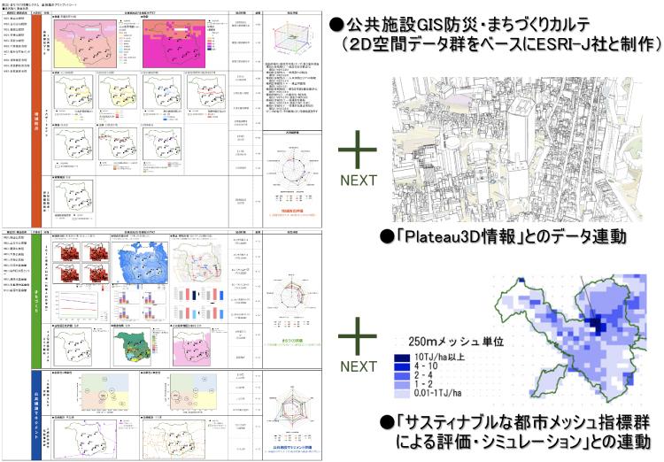 公共施設GISカルテ(制作済み)と、Plateau3Dおよびサスティナブル都市メッシュ指標の連動※公共施設GISカルテは主に2D空間データをベースに開発。メッシュ指標については「NXソリューション」を参照