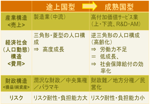 先送りされてきた日本の社会的課題