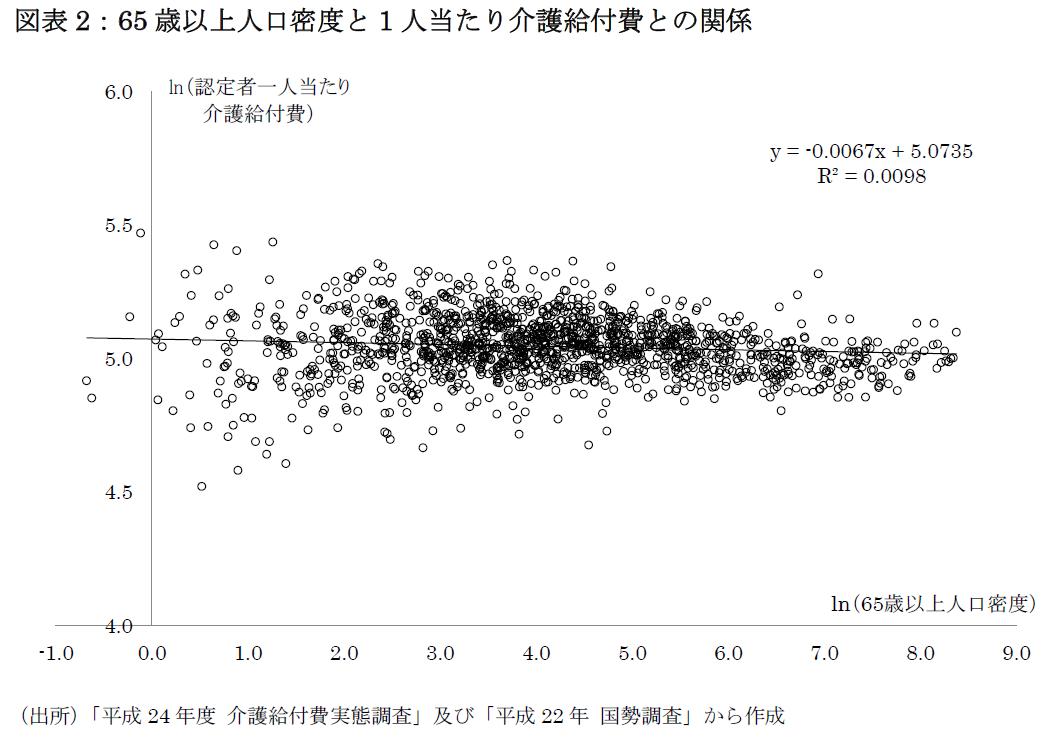図表2:65歳以上人口密度と1人当たり介護給付費との関係