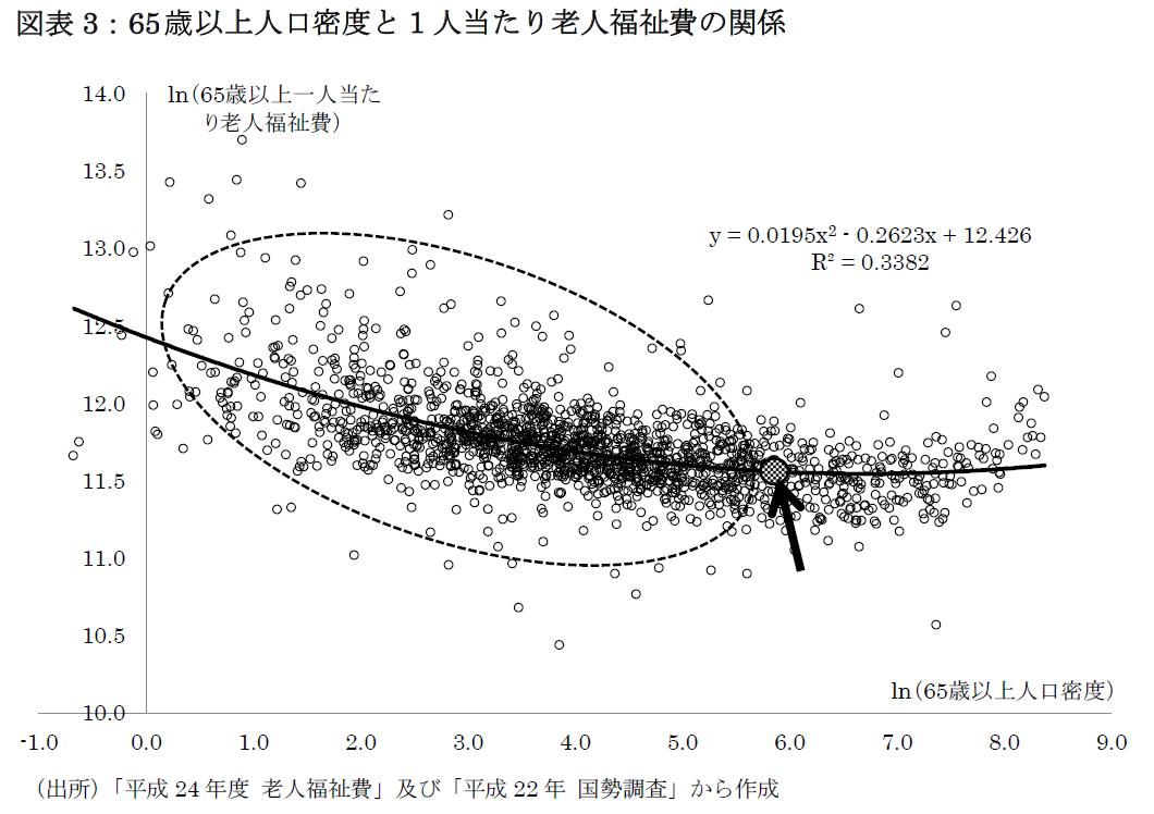 図表3:65歳以上人口密度と1人当たり老人福祉費の関係