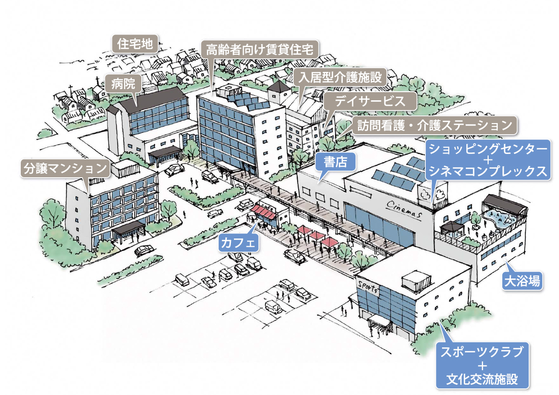 ケア・コンパクトシティ イメージ
