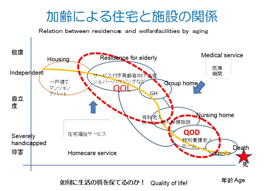 加齢による住宅と施設
